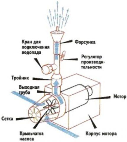 Compressor circuit