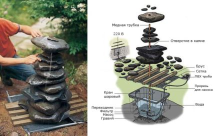 Construction of a fountain with a submersible pump