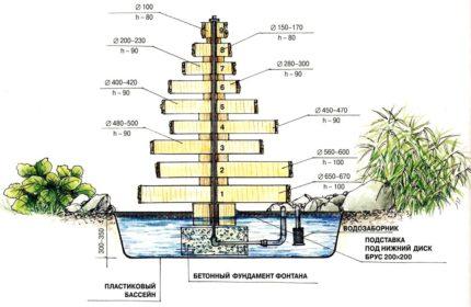 Step fountain scheme
