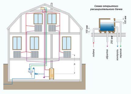 Gravity heating boiler piping