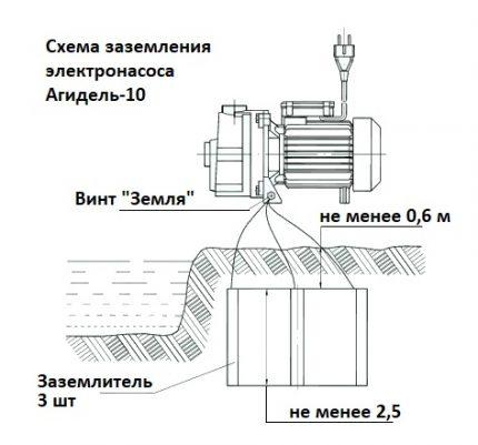 "Elektrinio siurblio ""Agidel 10"" įžeminimo schema"