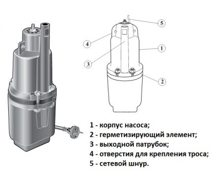 The device of a submersible pump