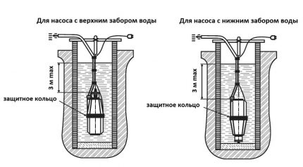 Installation diagram for pumps with upper and lower fence