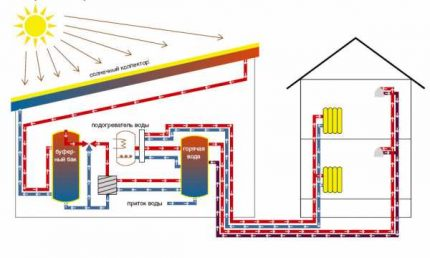 How do solar panels work for home heating?
