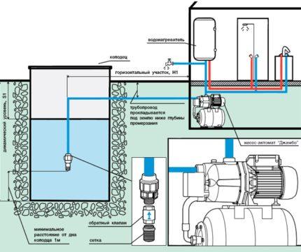 Pump station connection diagram