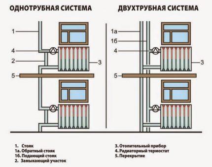 Apkures radiatoru pieslēgšana