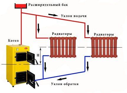 Dabas cirkulācijas apkures sistēma