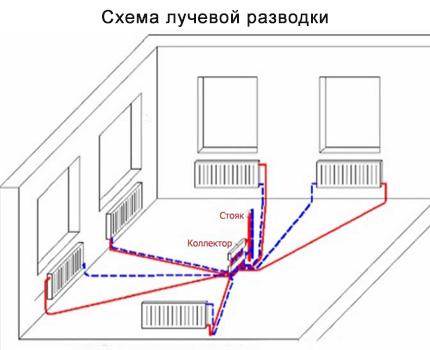 Sijas elektroinstalācija