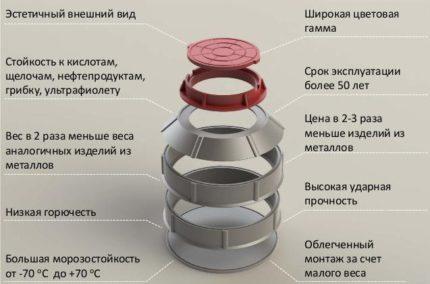 Advantages of polymer sand wells