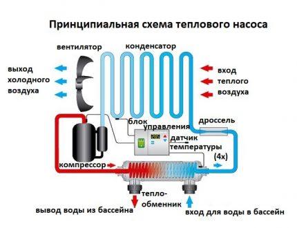 Heat pumps for the arrangement of suburban pools