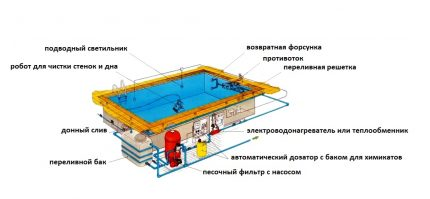 The complex of equipment for the pool