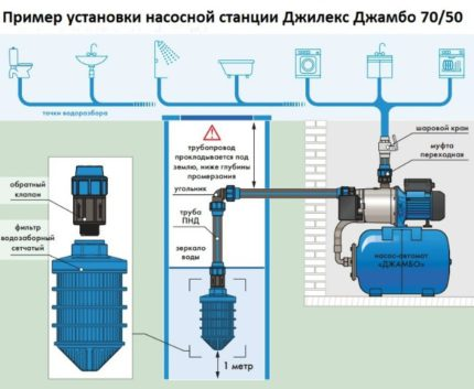 Surface Pump Installation Rules