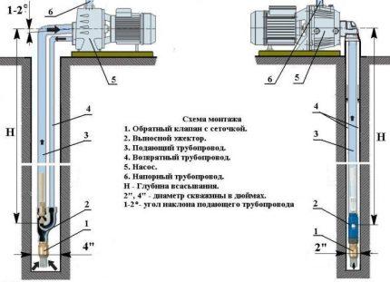 Nuotolinių ežektorių montavimas