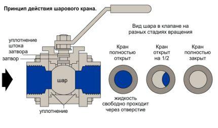 Le principe de fonctionnement d'un robinet à bille