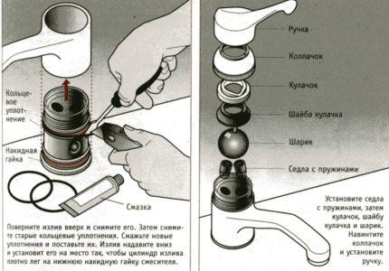 Le dispositif et la réparation du robinet à boisseau sphérique