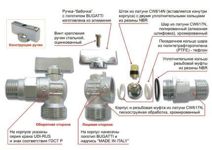 Le dispositif d'un robinet à tournant sphérique