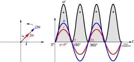 Zero phase shift graph