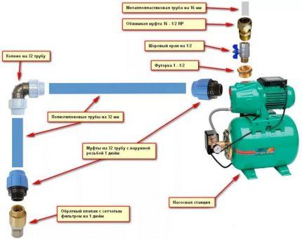 Siurblio stoties įrengimo schema