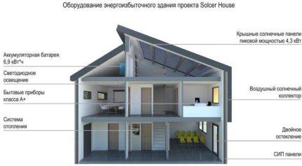 House diagram solcer power