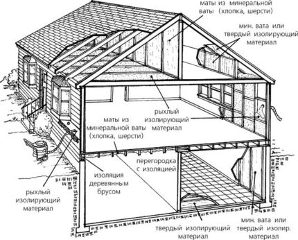 Thermal insulation scheme