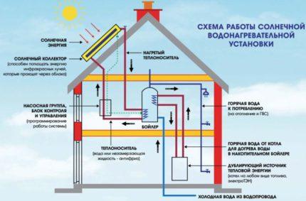 Water heating scheme