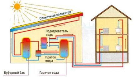 Solar collector circuit