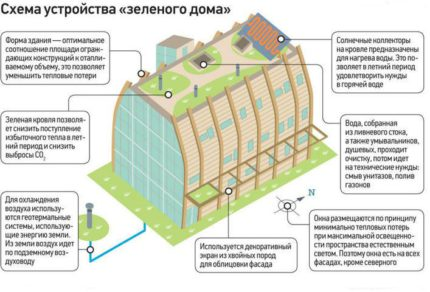 Green house diagram