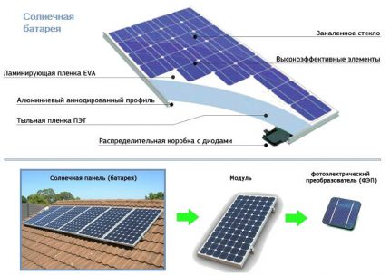 Solar cell structure