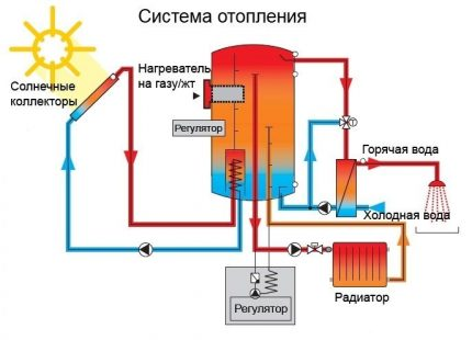 What is a solar collector for?