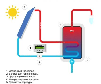 The scheme of the solar system with a boiler