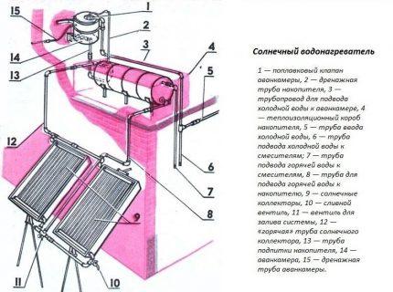 Solar Heater Assembly Scheme
