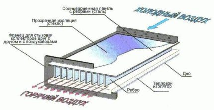 How to make an air solar collector