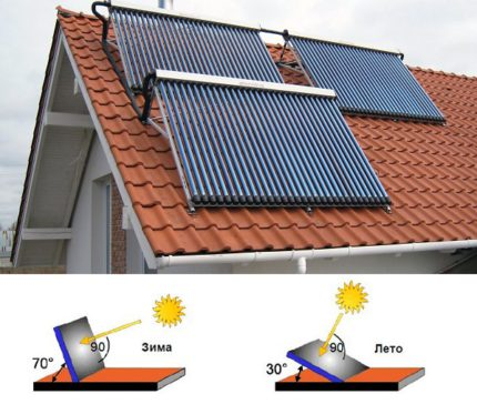 Angle of installation of solar heating panels