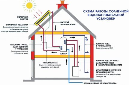 Elements of a heating system with solar panels