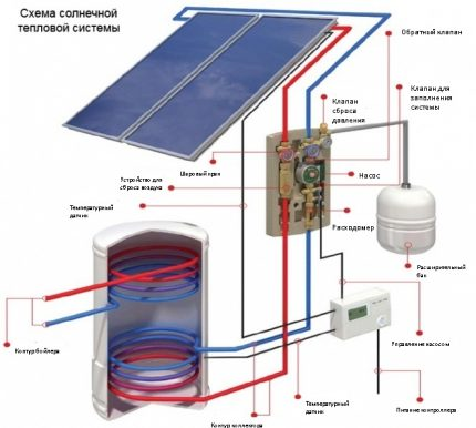 Circuit diagram of a heating system with solar panels