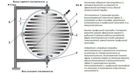 Spherical solar panels for heating homes