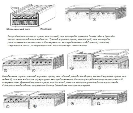Options for solar collectors for heating