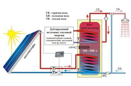 Autonomous heating system with solar collectors