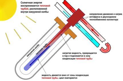 Vacuum Solar Heating Systems