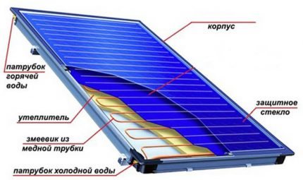 Solar panel for heating system