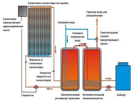 How to choose a type of solar heating system