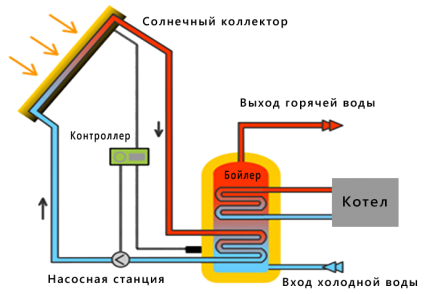 Layout of elements of the solar heating system