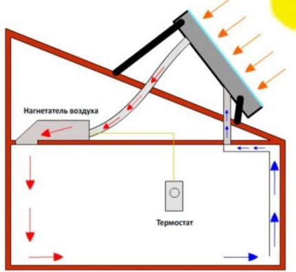 Air solar heating system