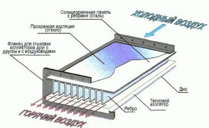 Devices for air solar heating system