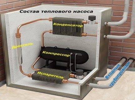 Compressor - a significant heat pump unit