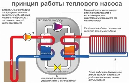 The device and principle of operation of the heat pump