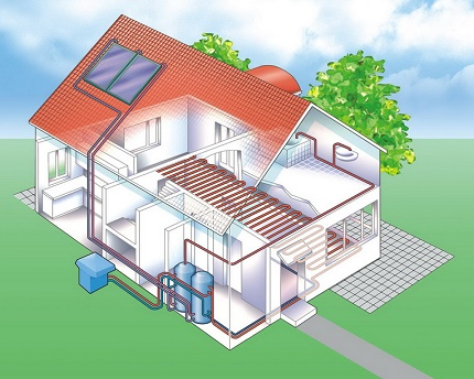 Heating systems paired with underfloor heating air water