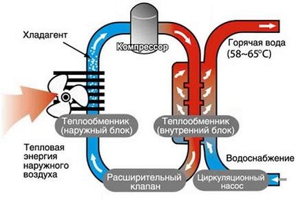 Scheme of a simple heat pump air-water