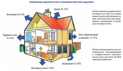 Heat loss diagram of a two-story cottage