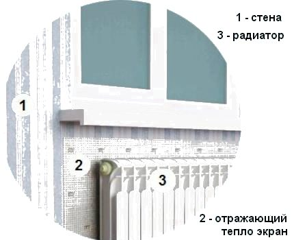 Drawing of a radiator with a heat-reflecting screen